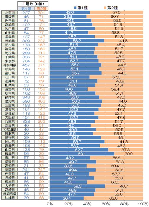 【グラフ】 都道府県別・エネルギー管理指定工場の第1種と第2種の比率