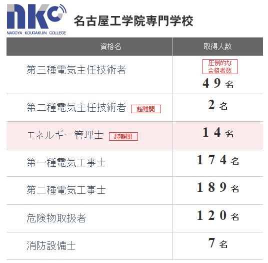 名古屋工学院専門学校の電気関連資格の合格者数