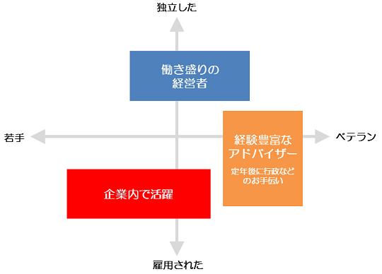 本サイト独自のエネルギー管理士の分類方法