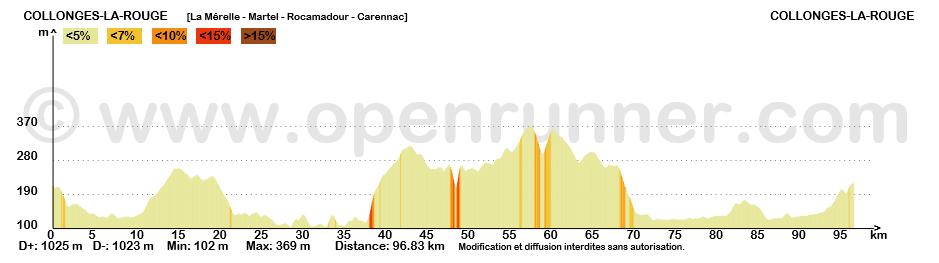 De la Mérelle à Collonges la rouge, circuit cyclo de 92 km, passant par Martel, Rocamadour et Carennac sur les rives de la Dordogne
