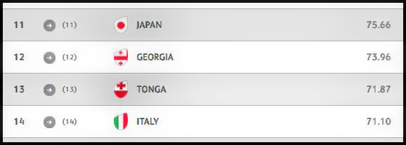 Japan were three places above Italy in the World Rankings before the game