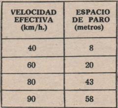 Frenado Seat 600
