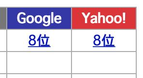 13位→8位に上昇