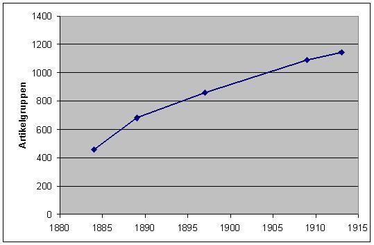 Zunahme der Artikelvielfalt bis zum 1.Weltkrieg