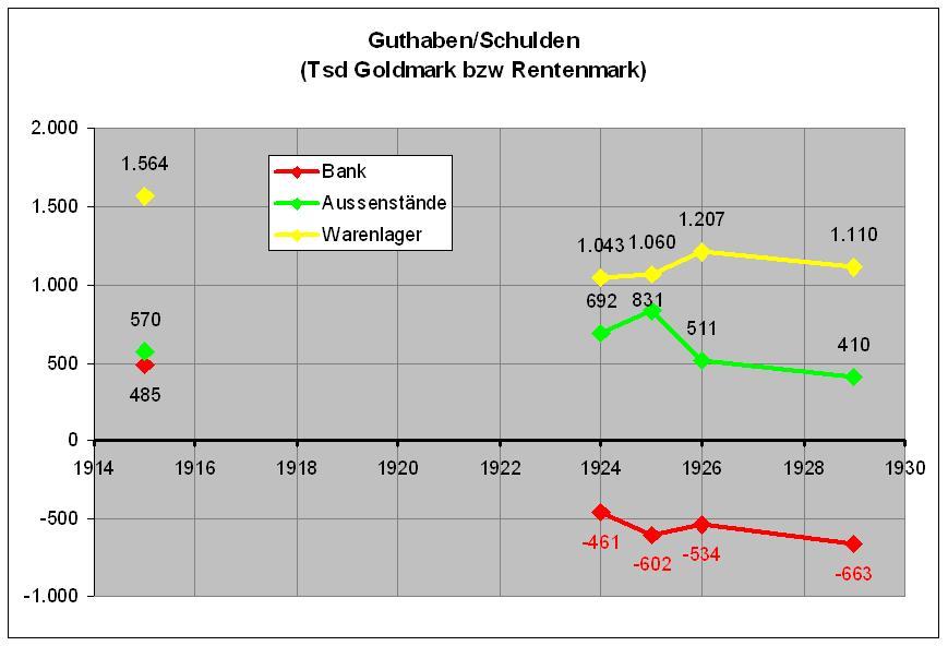 Guthaben/Schulden 1914-1930