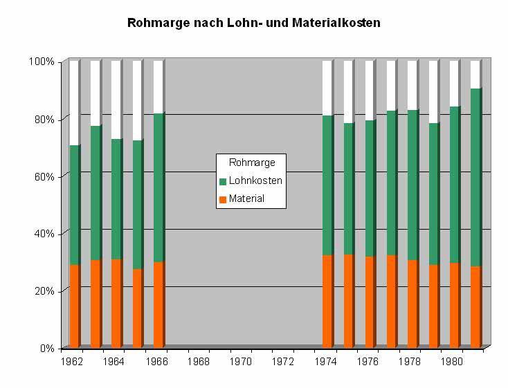 1962-1981 Anteil von Lohn- und Materialkosten am Umsatz