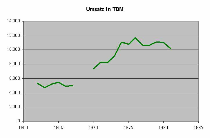 Umsatz 1962-1981