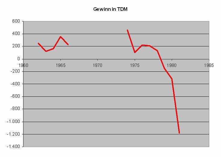 1960-1982 Gewinnentwicklung