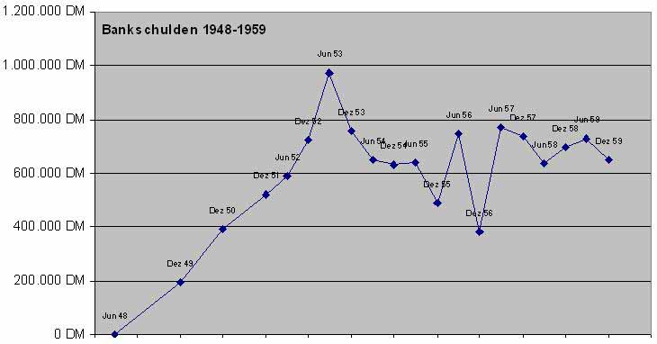 Bankverbindlichkeiten 1948-1959