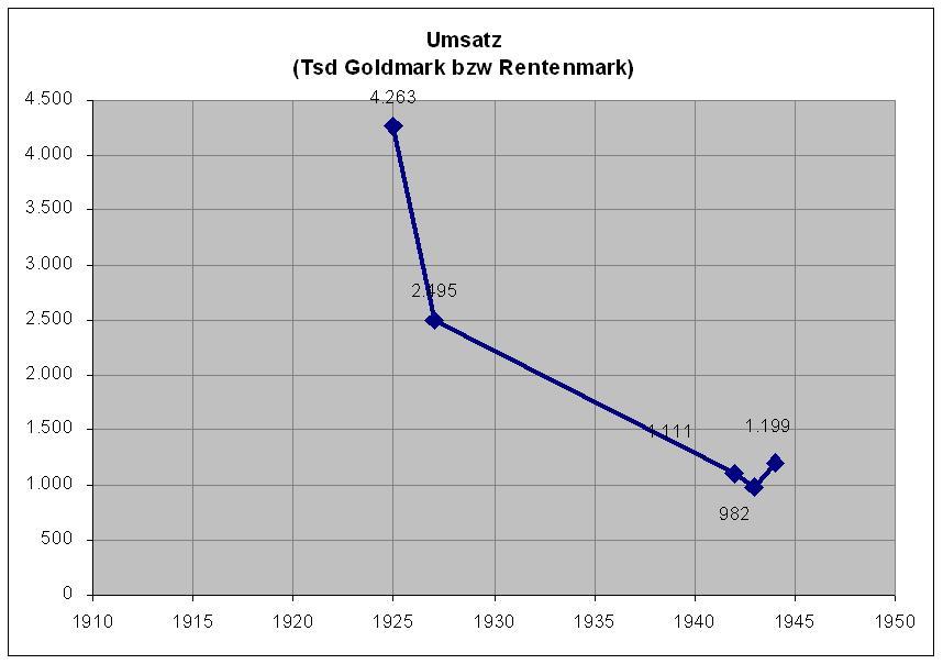Umsatz 1918-1945