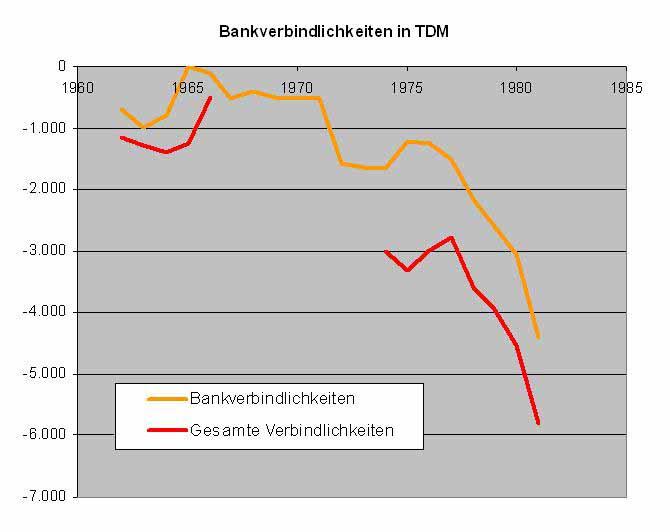 1960-1981 Entwicklung der Bankverbindlichkeiten