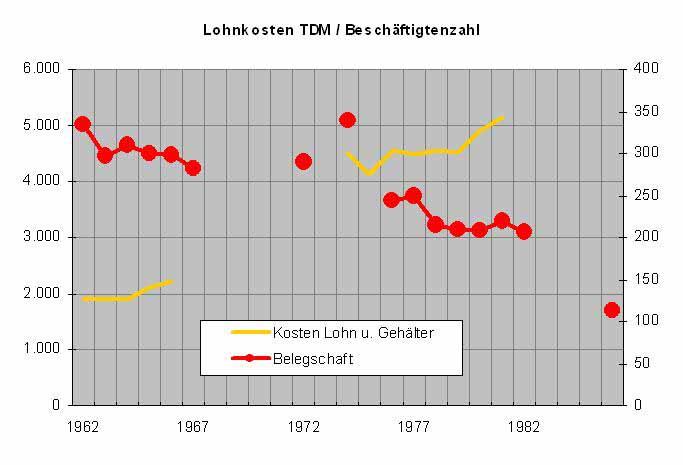 1962-1987 Beschäftigtenzahl und gesamte Personalkosten in TDM