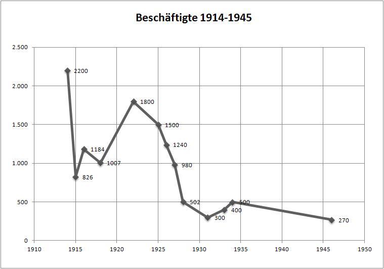 Beschäftigte 1914-1945 (Die Angaben kommen aus unterschiedlichen Schriftsätzen)