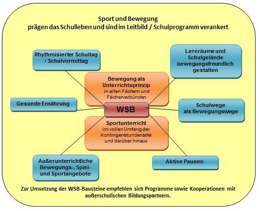 Sport und Bewegung WSB - Bausteine