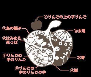 りんご助産院ロゴマークの意味