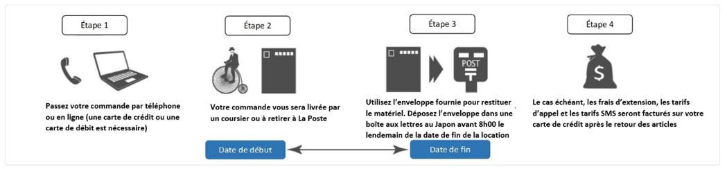 Procédure pour louer un smartphone avant de partir au Japon