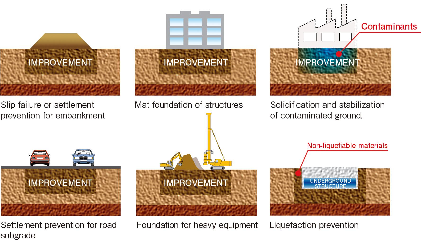 shallow soil mixing raito inc foundation wall diagram pool wall diagram