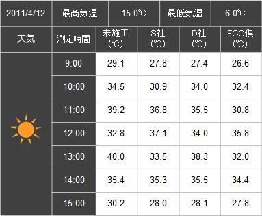 断熱ガラスコート温度測定