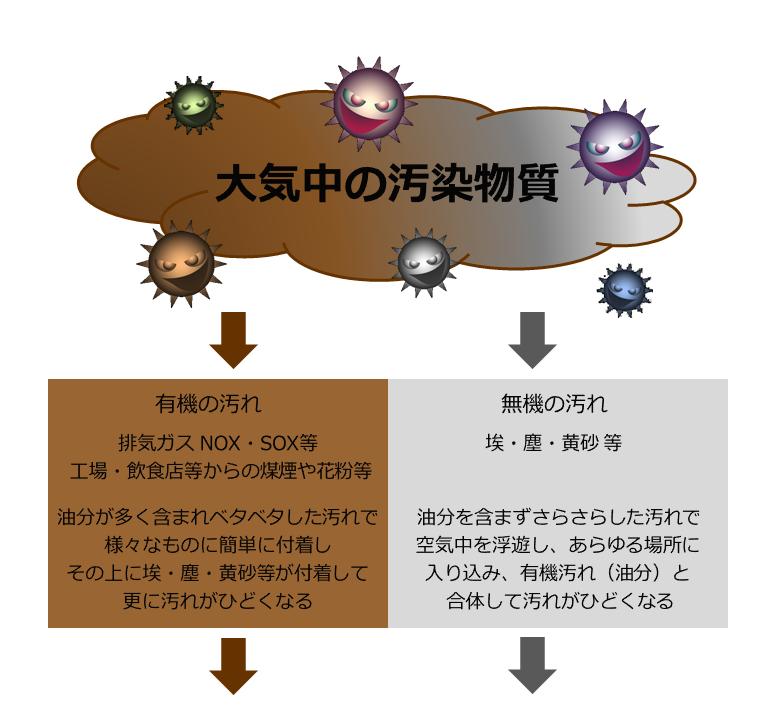 大気中の汚染物質