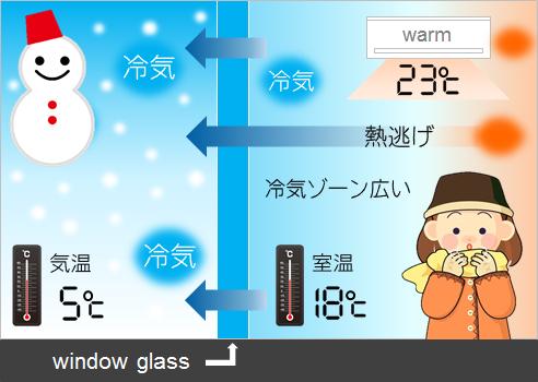 窓ガラスの熱逃げ