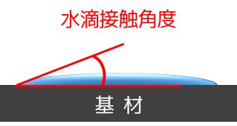 水滴接触角度
