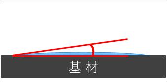 超親水の水滴接触角度