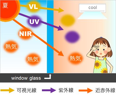 省エネガラスコート施工前/夏場