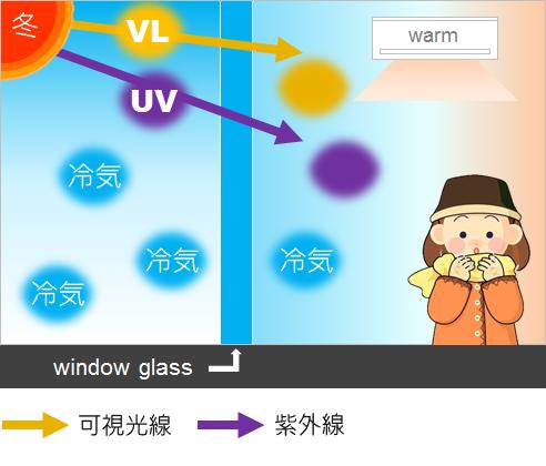 省エネガラスコート施工前/冬場