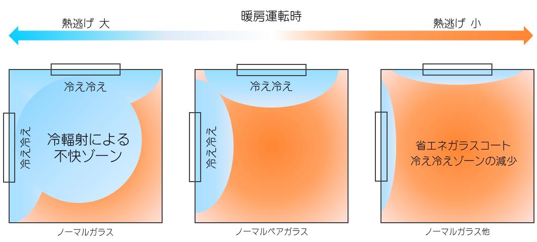 暖房の熱逃げ防止