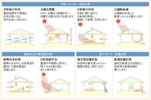 自立循環型住宅によるパッシブデザイン技術手法