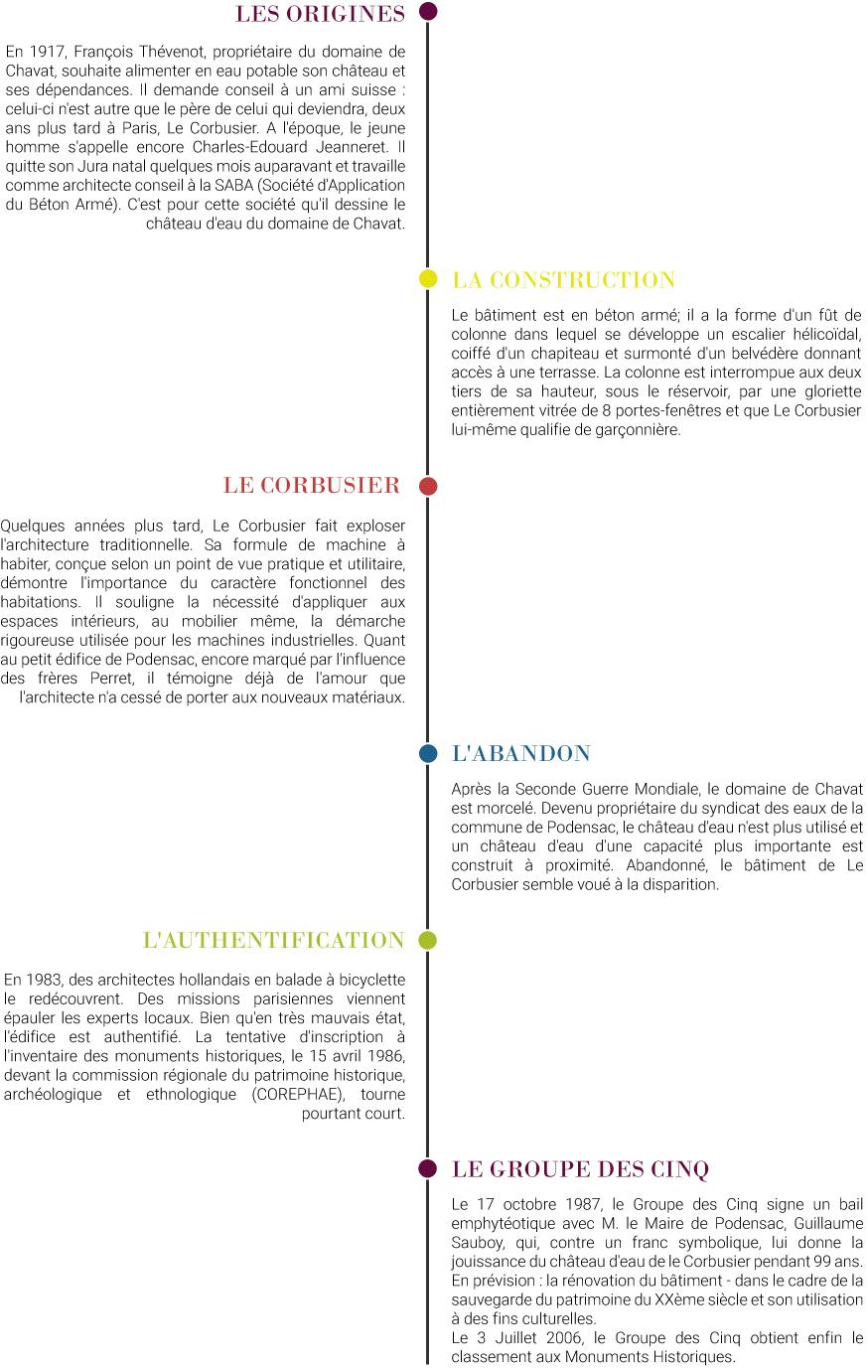 Infographie Histoire Château d'eau Le Corbusier