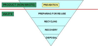 Directive 2008/98/EC on waste (Waste Framework Directive)