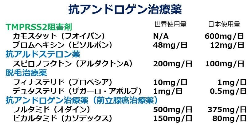 抗アンドロゲン治療薬とCOVID-19(2)