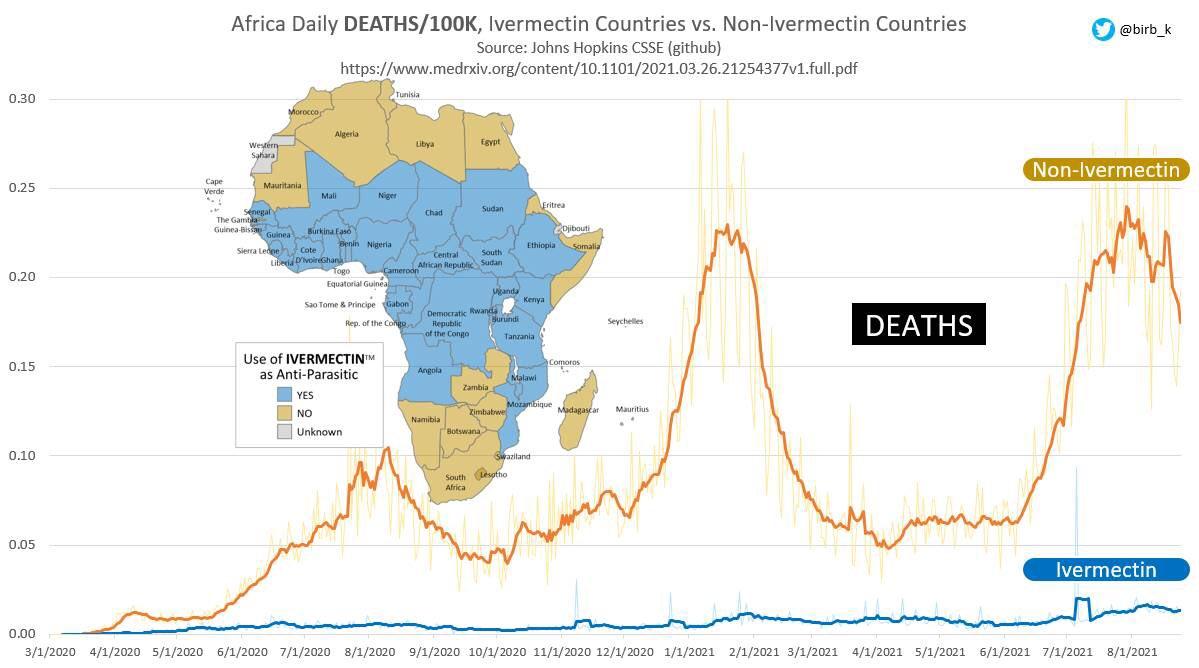 アフリカにおけるイベルメクチン使用状況