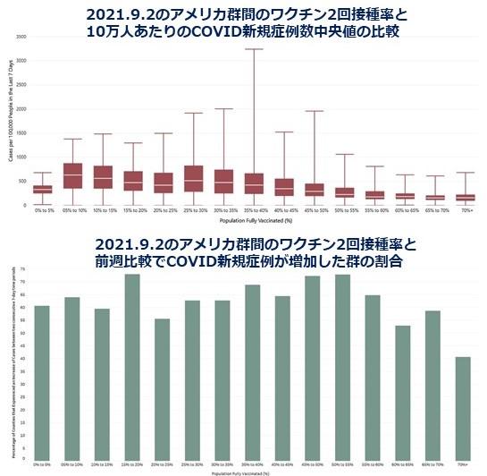 COVID-19症例数の増加はワクチン接種率と関連しない(2)