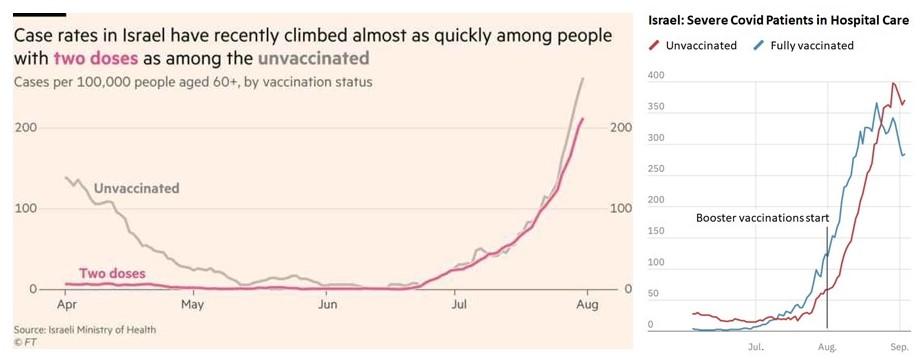 イスラエルに見るCOVID-19ワクチン効果の実際