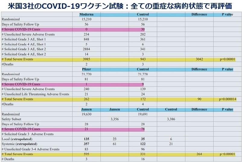 COVID-19ワクチン試験結果の科学的評価(3)