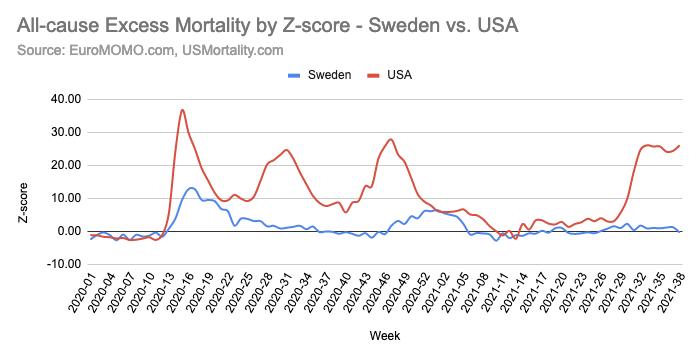 スウェーデンとアメリカの超過死亡率の比較