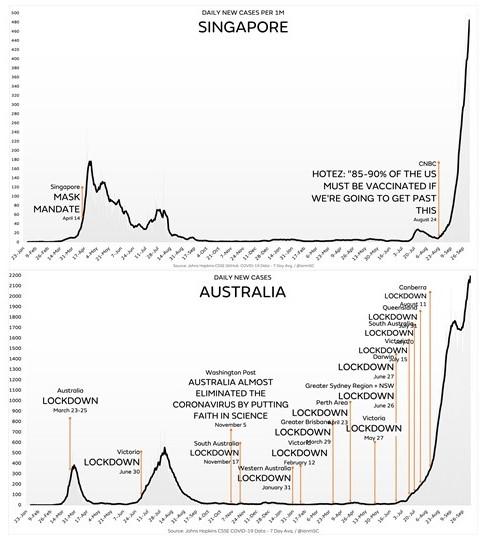シンガポールとオーストラリアの感染状況