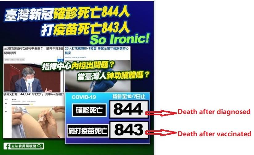 台湾でワクチン接種後の死亡がCOVID-19感染による死亡を上回る