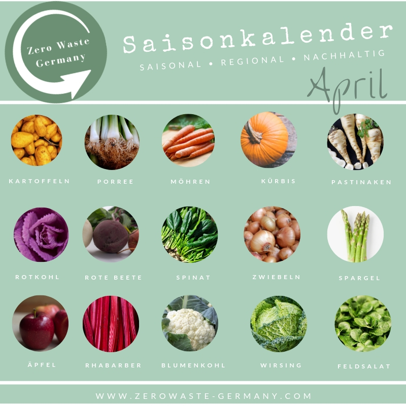 Zero Waste Germany Saisonkalender April