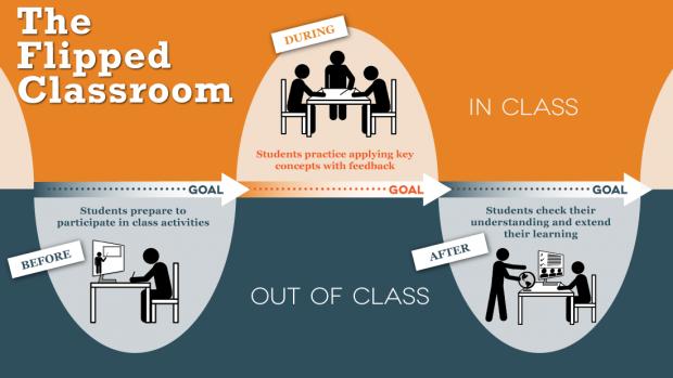 Erklärung zu Flipped Classroom