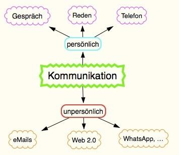 Kommunikation vereinfacht dargestellt