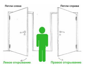 как определить открывание двери