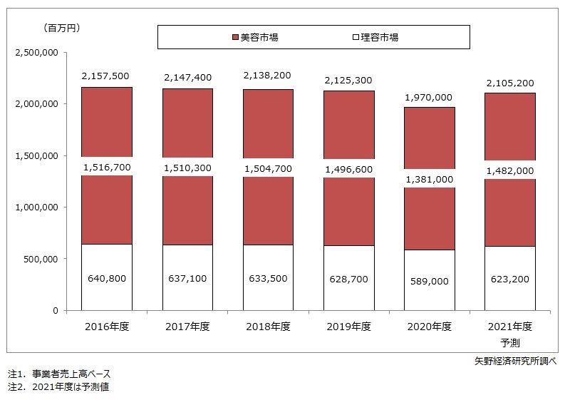 2020年の理美容市場は前年度比92.7%の1兆9700億円