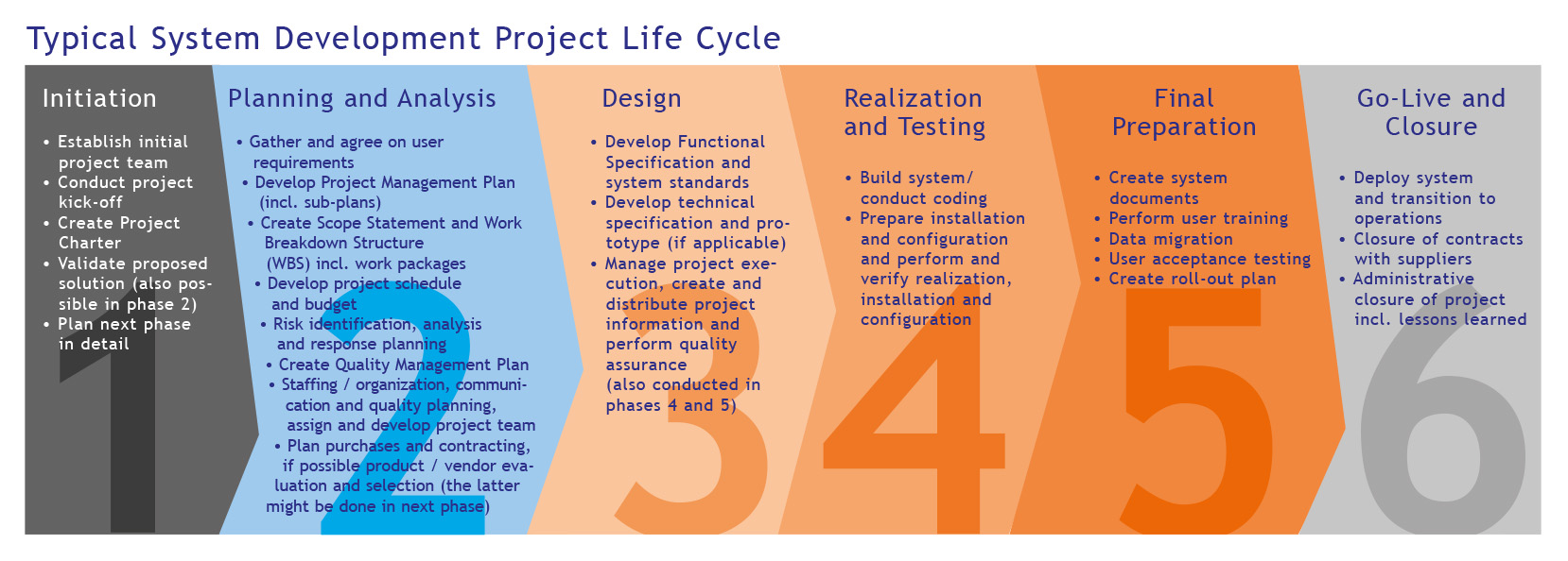 PM lifecycle – Flow Management