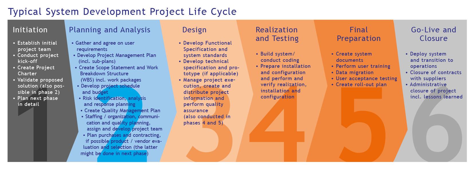 Grafik Projektmanagement – Flow Management