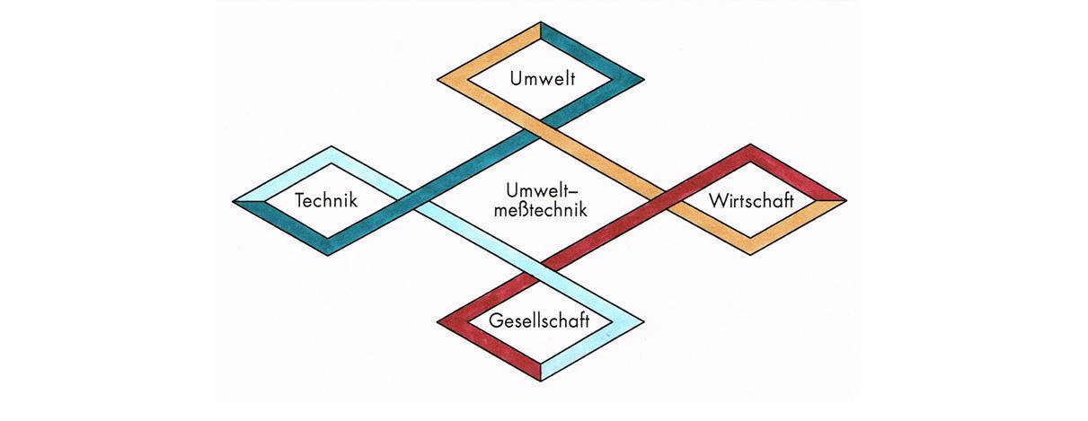 Spannungsfeld Umweltmesstechnik – Illustration Luftschadstoffmessung