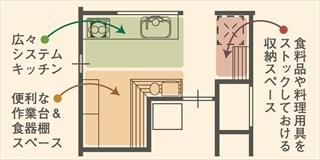 住まいの各所に収納を配置した家の間取り図的な図解