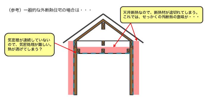 参考画像:一般的な外断熱住宅の場合